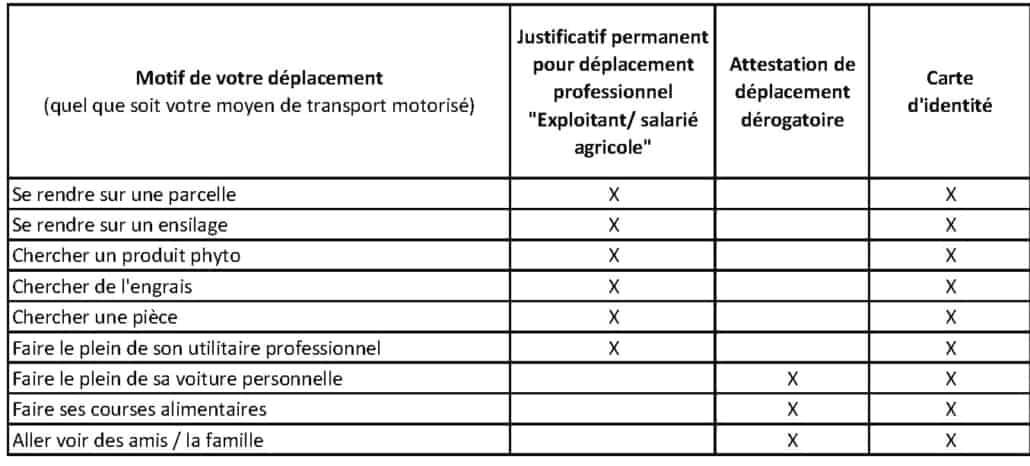 Agriculture : nouvelle attestation de déplacement professionnel