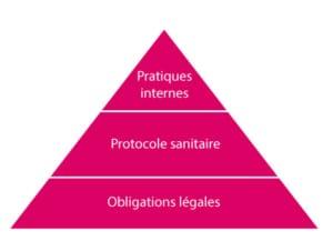 Protocole de déconfinement pour les professions Hôtels, cafés, restaurants